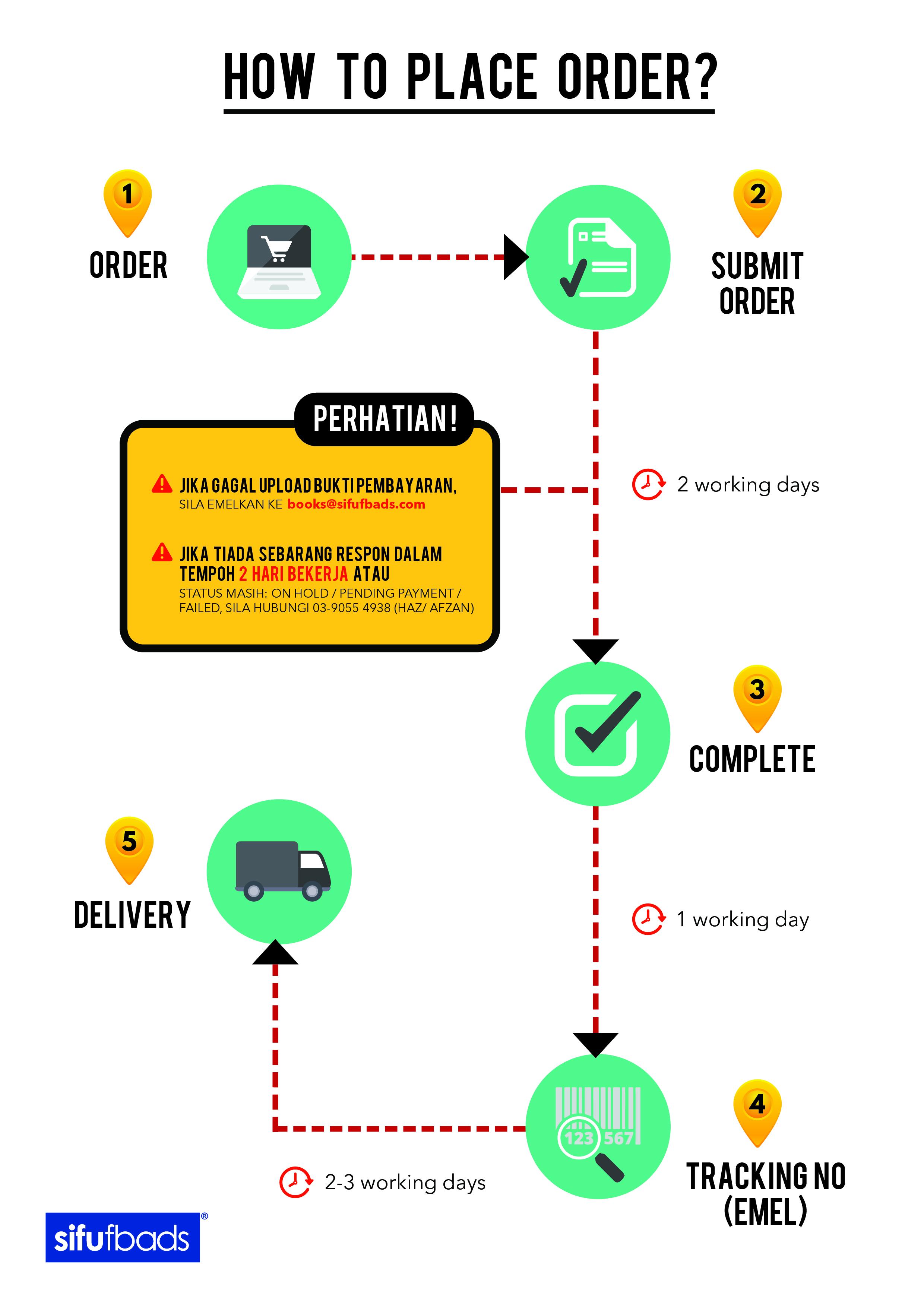 Order manual