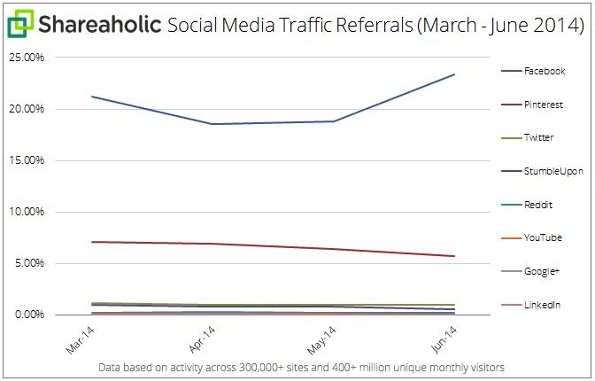 Cara Trafik ke Website dengan Facebook Ads