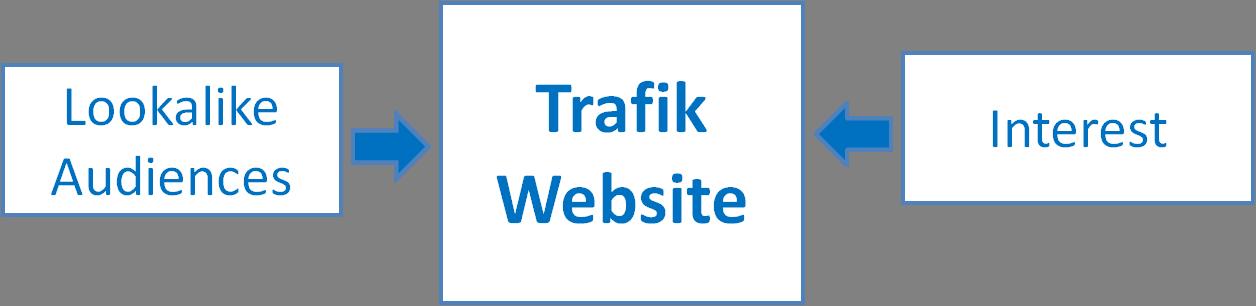 Tingkatkan trafik website